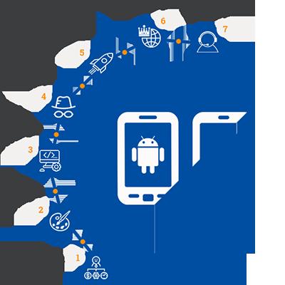 Mobile Apps development Image